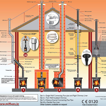 Flue Run Installation Chart
