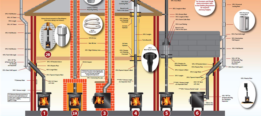 Mi-Flues® Flue Run Installation Chart